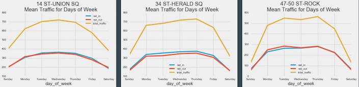 traffic_day_week